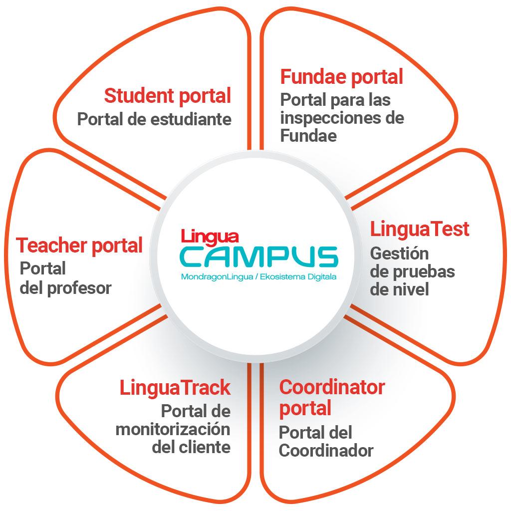 Plataforma LinguaCampus